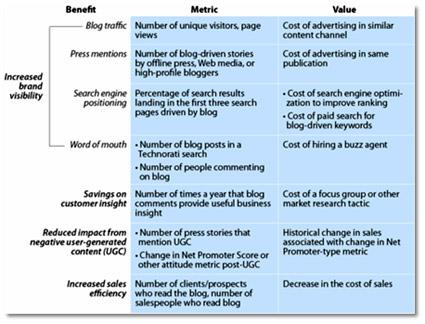 Corporate Blogging Metrics