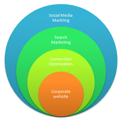 The new online marketing mix